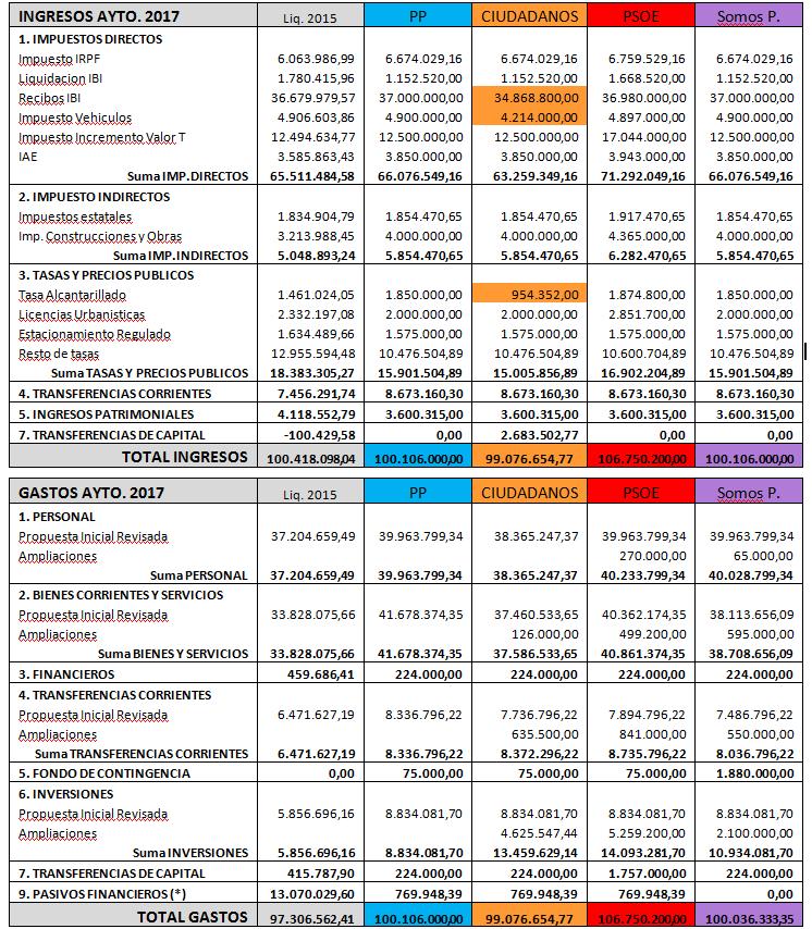 estudio-gastos-e-ingresos