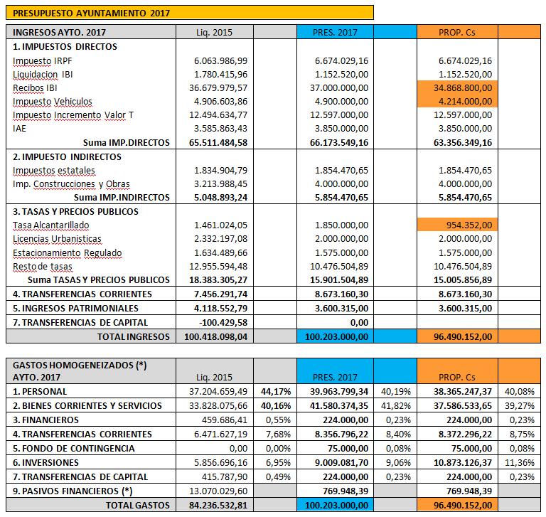 presupuesto-ayto